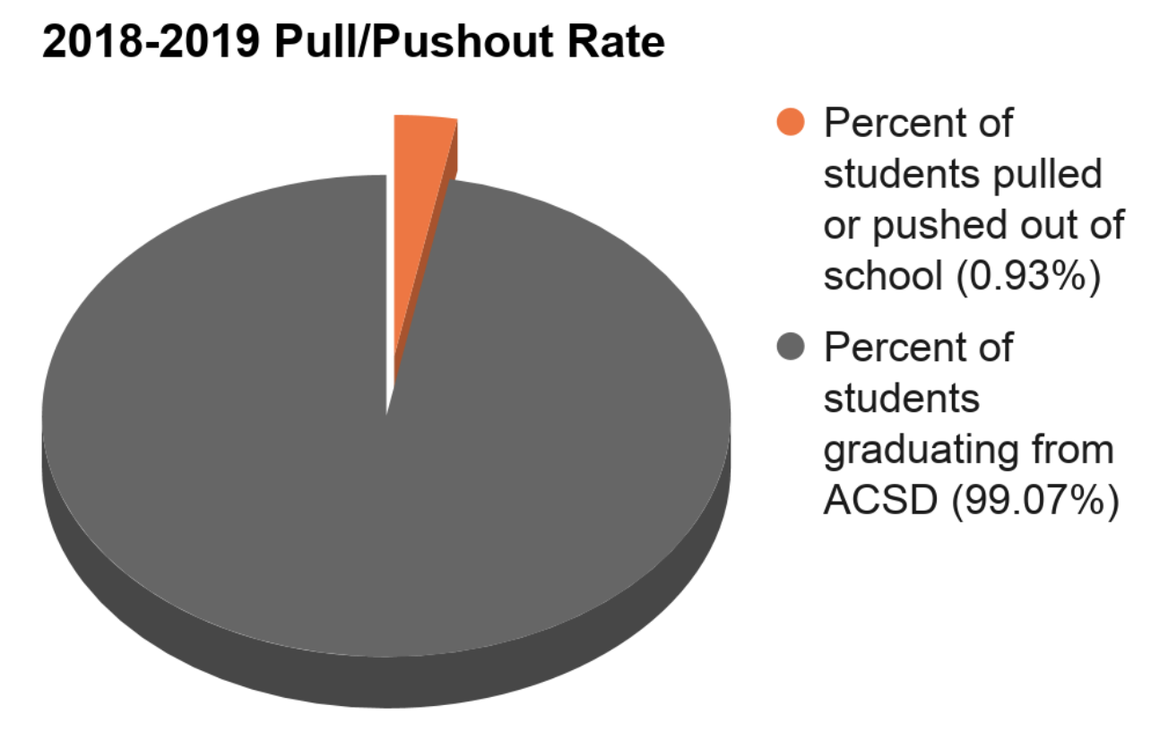 Pull Pushout rate chart